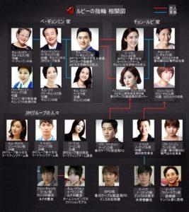 3e48dc6107a5a905d3541c41f49adf8e-300x172 韓国ドラマ「ルビーの指輪」のあらすじ、キャスト、視聴率まとめ!